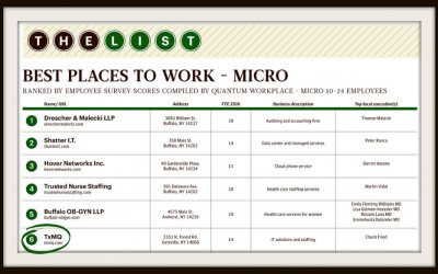 "TxMQ makes Buffalo Business First's ""Best Places to Work 2017"" List"