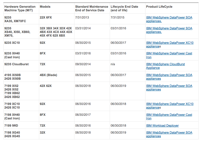 Lifecycle Dates For The Hardware Generation Machine Types Includes