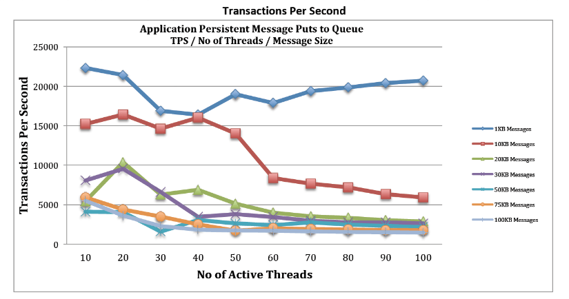 Transactions Per Second